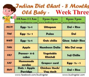Indian Diet Chart For 8 Months Old Baby Budding Star